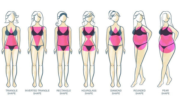 f0b1edbc4ed This image shows different body types: triangle shape, inverted triangle  shape, rectangle shape