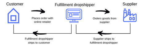 Fulfillment dropshipping process