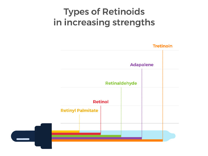 Types-of-Retinoids