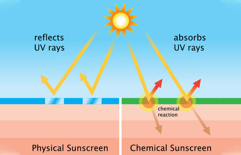 Both physical and chemical sunscreens are effective in protecting your skin. Choose a sunscreen that suits your skin.