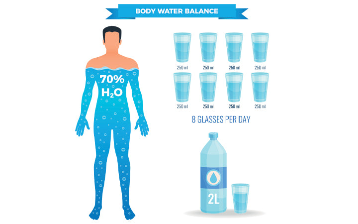 water balance poster with human body symbols