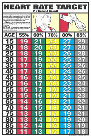 Heart Rate Target Cardiovascular Fitness Wall Chart Poster