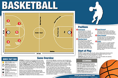 Basketball Instructional Wall Chart - Productive Fitness