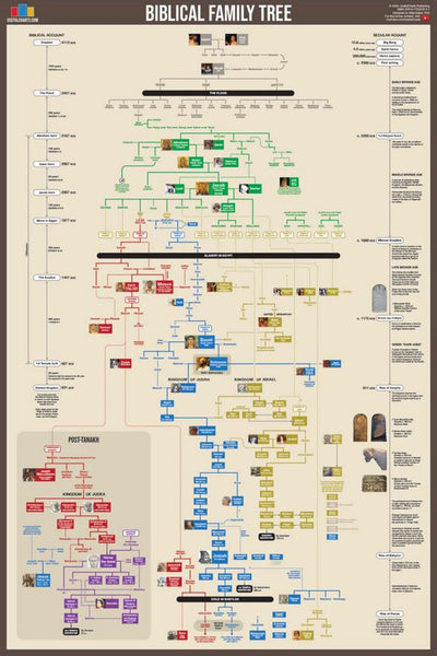 Biblical Family Tree and Historical Timeline Wall Chart Premium Reference Poster - Useful Charts