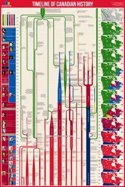 Timeline of Canadian History (Canada History from Contact to Present) Premium Wall Chart Poster