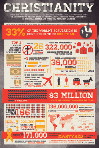 Christianity - Facts and Figures Poster - Slingshot Publishing