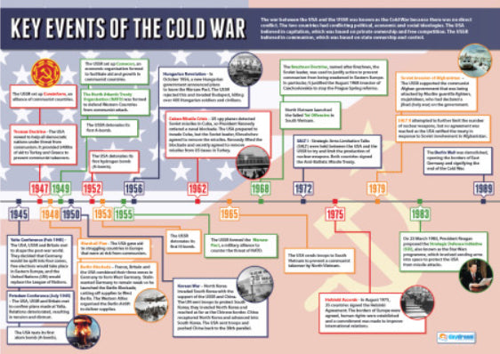 Key Events of the COLD WAR (1945-89) Educational History Wall Chart Poster - Daydream Publishing