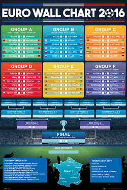 Euro 2016 Soccer Tournament Draw Fill-In Brackets Wall Chart Poster - GB Eye (UK)