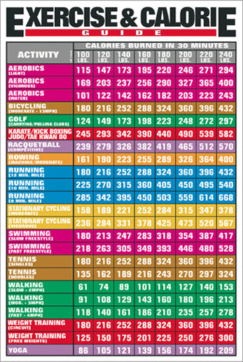 Exercise and Calorie Fitness and Nutrition Wall Chart Poster - Fitnus Corp.