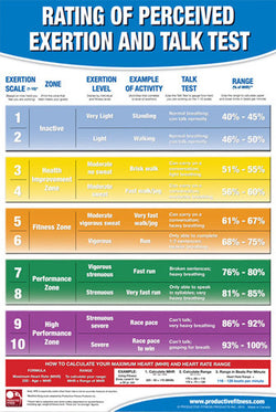 Rating of Perceived Exertion Professional Fitness Wall Chart Poster - Productive Fitness