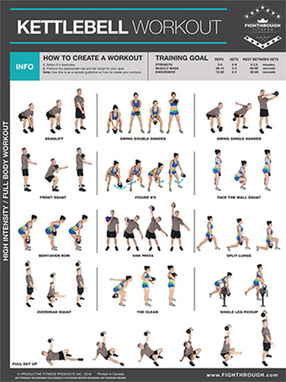 KETTLEBELLS Complete Body Workout Professional Fitness Wall Chart Poster - Productive Fitness/Fighthrough