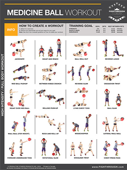 MEDICINE BALL Complete Body Workout Professional Fitness Wall Chart Poster - Productive Fitness/Fighthrough
