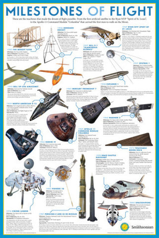 Milestones of Flight Smithsonian Museum Official Educational Reference Poster