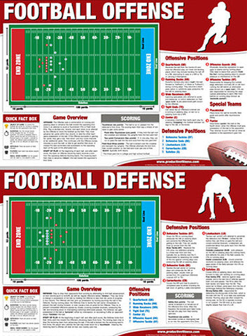 Football Instructional Wall Chart Combo - Productive Fitness