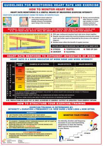 Guidelines for Monitoring Heart Rate Fitness Wall Chart - Chartex Ltd.