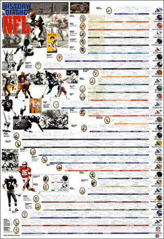 History of the NFL Football Wall Chart Poster - Vanguard Sports