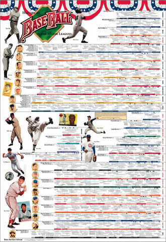 History of Major League Baseball Wall Chart Poster (to 2016) - Vanguard Sports Publishing