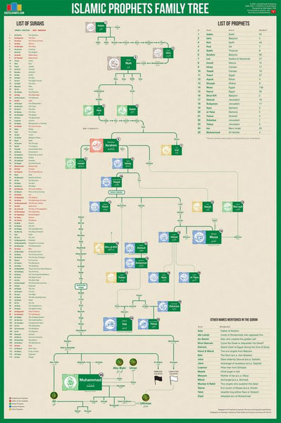 Islamic Prophets Family Tree Wall Chart Premium Reference Poster - Useful Charts
