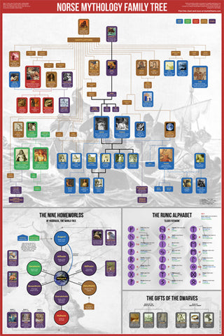 Norse Mythology Family Tree Wall Chart Premium Reference Poster - Useful Charts