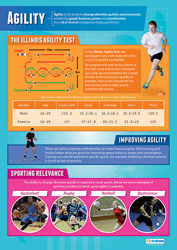 Physical Education AGILITY Professional Fitness Wall Chart Poster - Posterfit