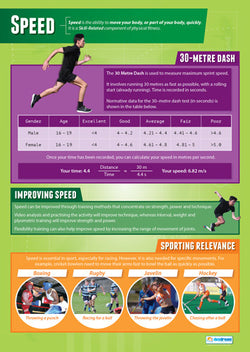 Physical Education SPEED Professional Fitness Wall Chart Poster - Posterfit