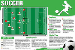 Soccer Instructional Wall Chart - Productive Fitness Products