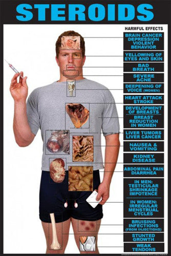 Harmful Effects of STEROIDS Health Educational Fitness Poster - Fitnus Corp.