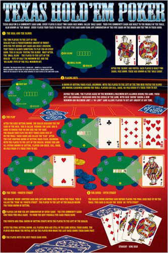 Rules of Texas Hold'em Poker Poster - Eurographics Inc.