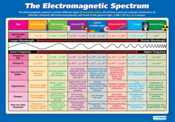 The Electromagnetic Spectrum Science Educational Reference Wall Chart Poster - Daydream Education