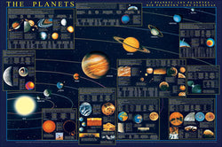 The Planets of the Solar System Science Educational Poster - Eurographics Inc.