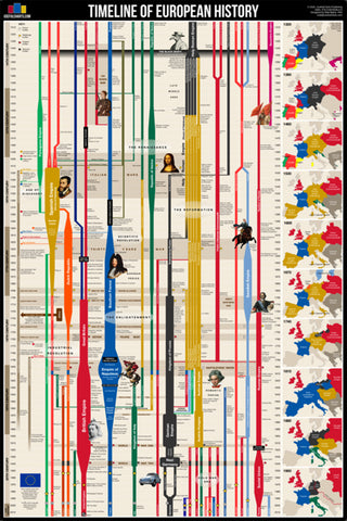 Timeline of European History (History from 14th Century CE to Present) Premium Wall Chart Poster