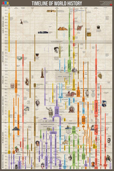 Timeline of World History (Human Civilization from 3,000 BCE to Present) Premium Wall Chart Poster