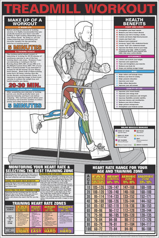 Treadmill Workout Professional Cardio Fitness Instructional Wall Chart Poster - Fitnus Corp.