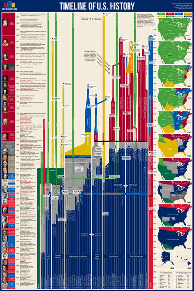 Timeline of U.S. History (American History from 1565 to Present) Premium Wall Chart Poster