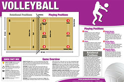 Volleyball Instructional Wall Chart Poster - Productive Fitness