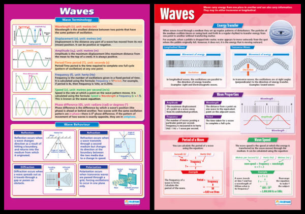 Waves Science Educational Reference Wall Charts 2-Poster Set - Daydream Education