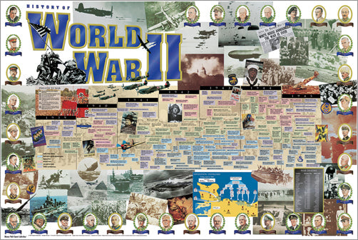 History of World War II Educational Wall Chart Poster - Vanguard Publishing