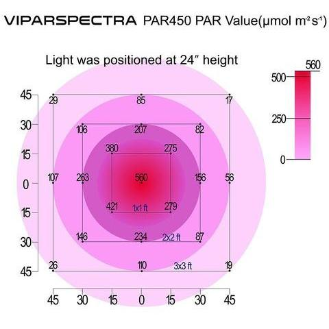 LED - Viparspectra PAR450 LED Grow Light
