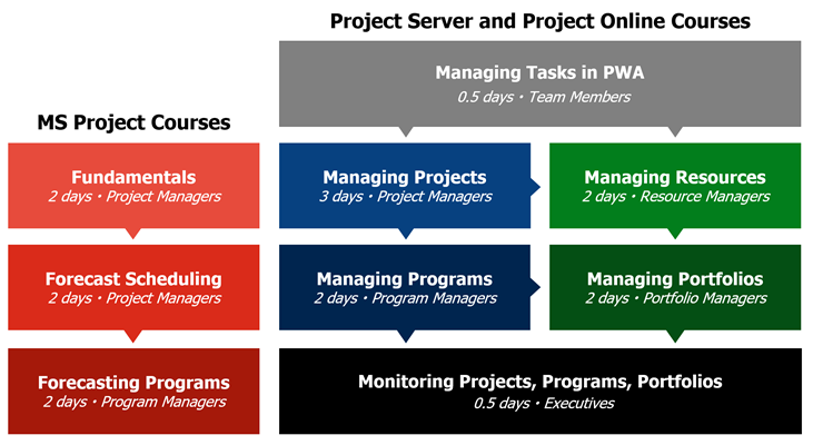 Overview of Microsoft Project Courses – ProjectPro Corp