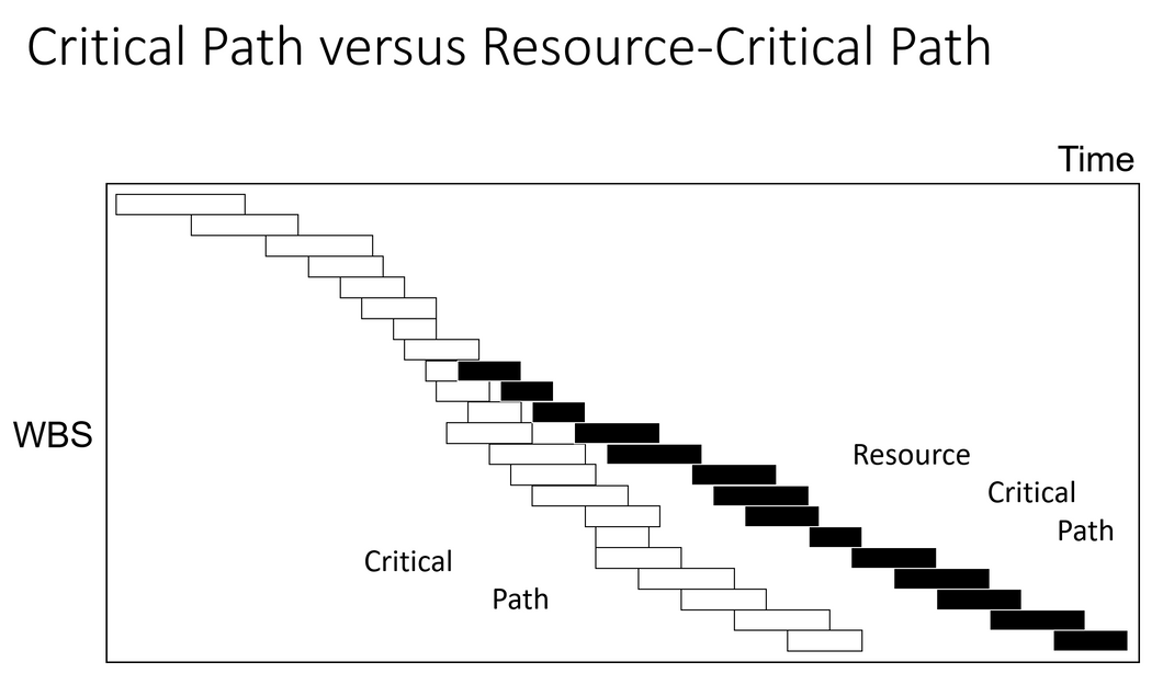 Take the Path that is Really Critical - article