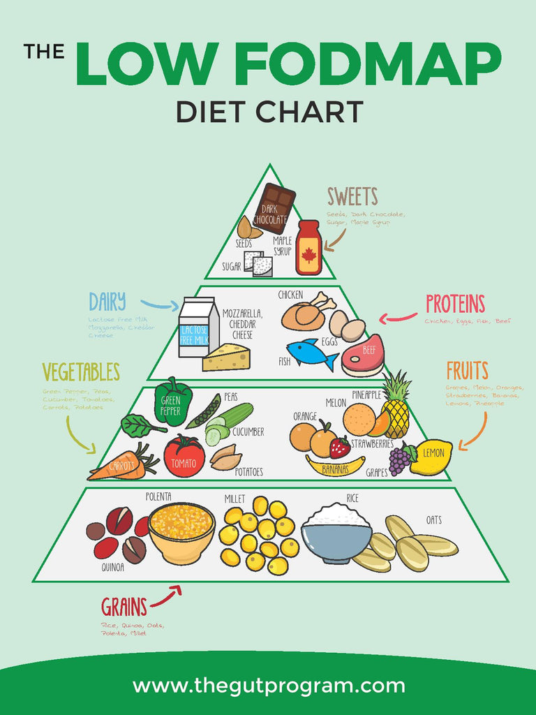 Low FODMAP Diet Chart
