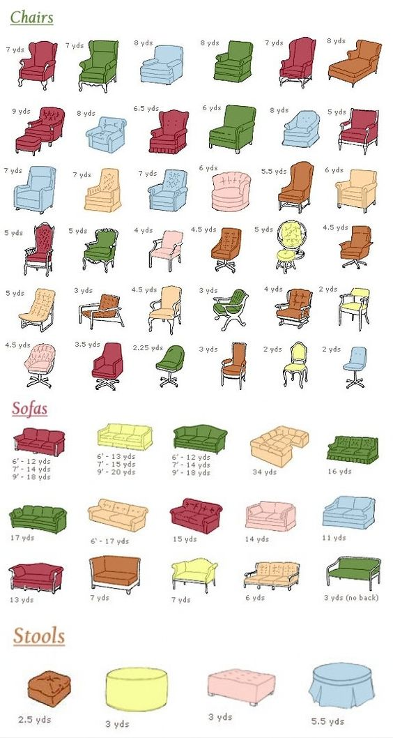 Image result for upholstery yardage chart