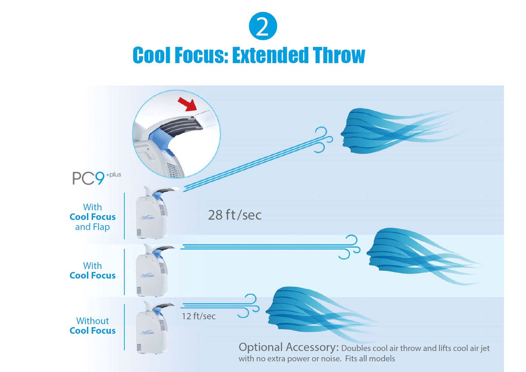 Cool Focus increases the cool air throw dramatically