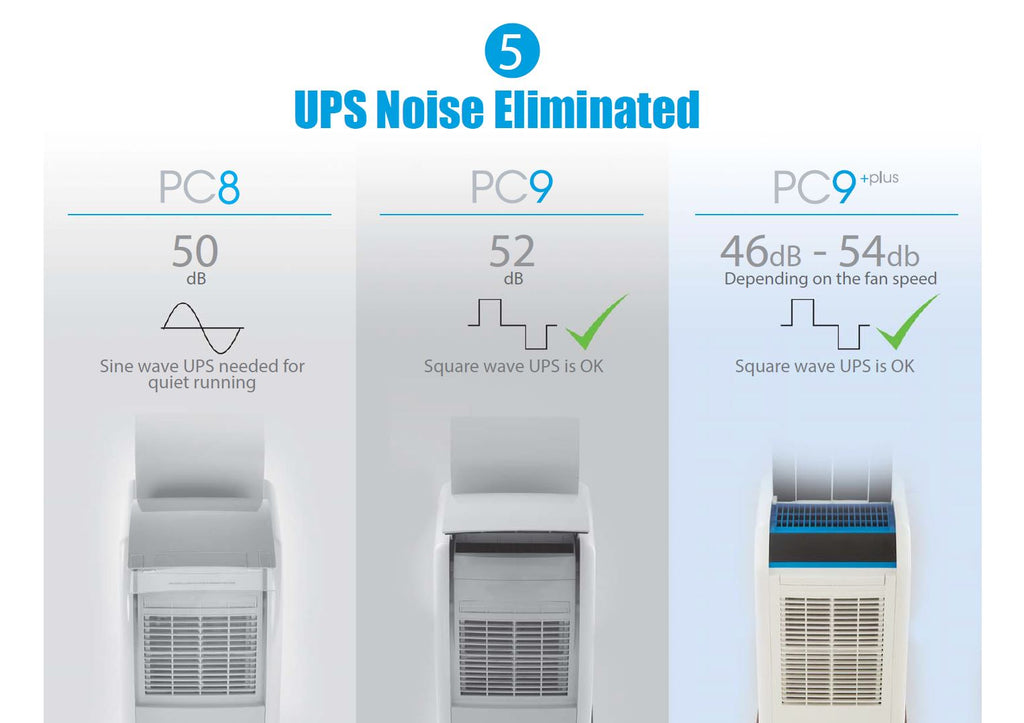 PC9 models can run on low cost UPS units with no extra noise