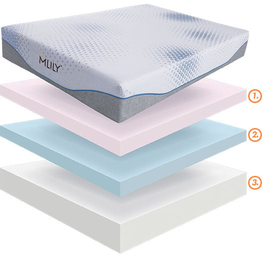 MLILY SERENITY-MEMORY FOAM MATTRESS BEST PRICE AT SLEEP HOUSE AUSTRALIA