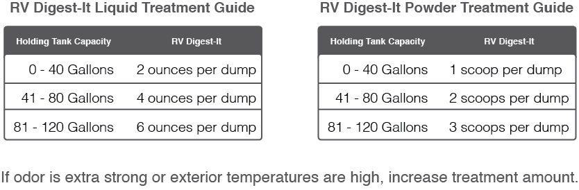 RV Digest-It Dosing and Treatment Guide