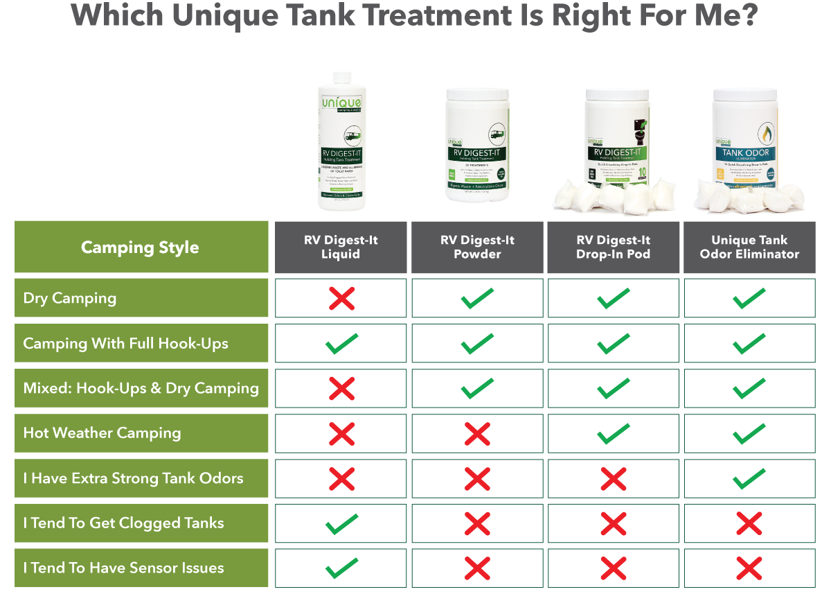 Unique RV Digest It Best Holding Tank Treatment Size Comparison Chart