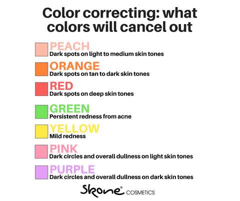 Color correcting guide