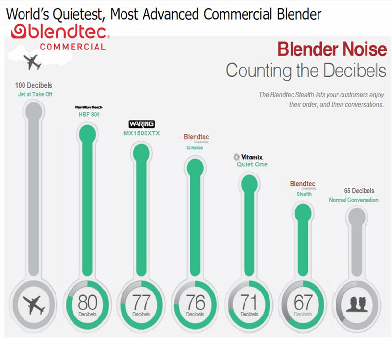 Blendtec Stealth and Connoisseur blenders noise, decibels comparison against VItamix, Hamilton Beach, Waring kitchen blenders