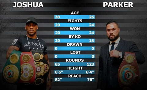AJ and Parker head to head stats ahead of their big fight in Cardiff